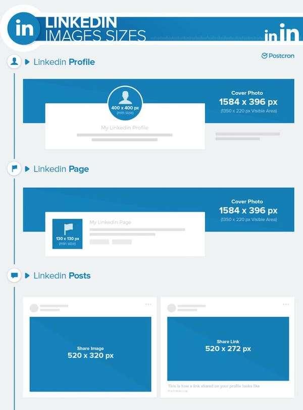 Dimension des visuels sur LinkedIn